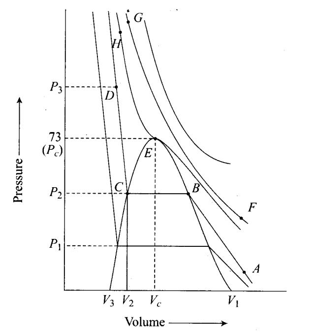 ncert-exemplar-problems-class-11-chemistry-chapter-5-states-of-matter-22