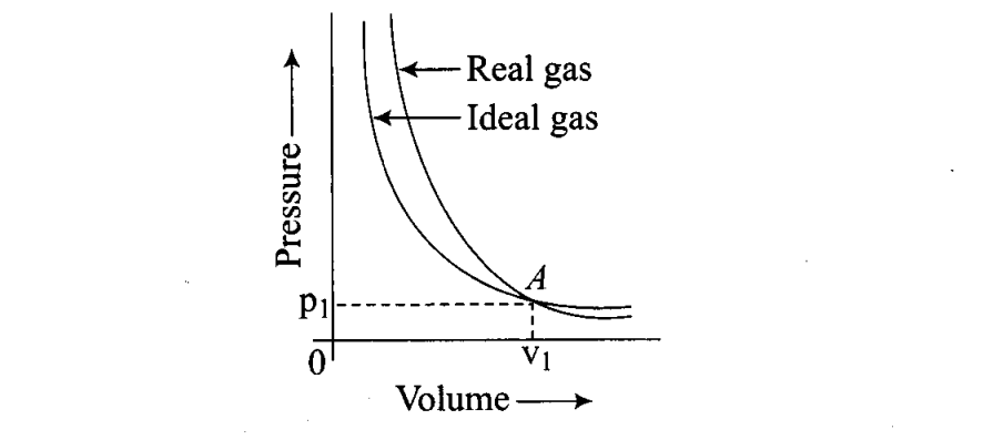 ncert-exemplar-problems-class-11-chemistry-chapter-5-states-of-matter-13
