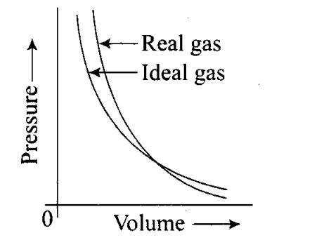 ncert-exemplar-problems-class-11-chemistry-chapter-5-states-of-matter-12