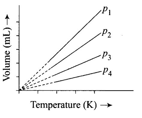 ncert-exemplar-problems-class-11-chemistry-chapter-5-states-of-matter-1