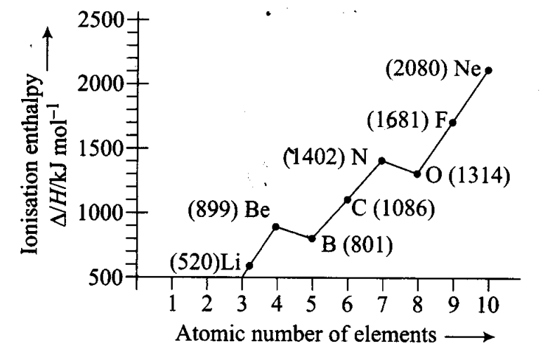 ncert-exemplar-problems-class-11-chemistry-chapter-3-classification-of-elements-and-periodicity-in-properties-10