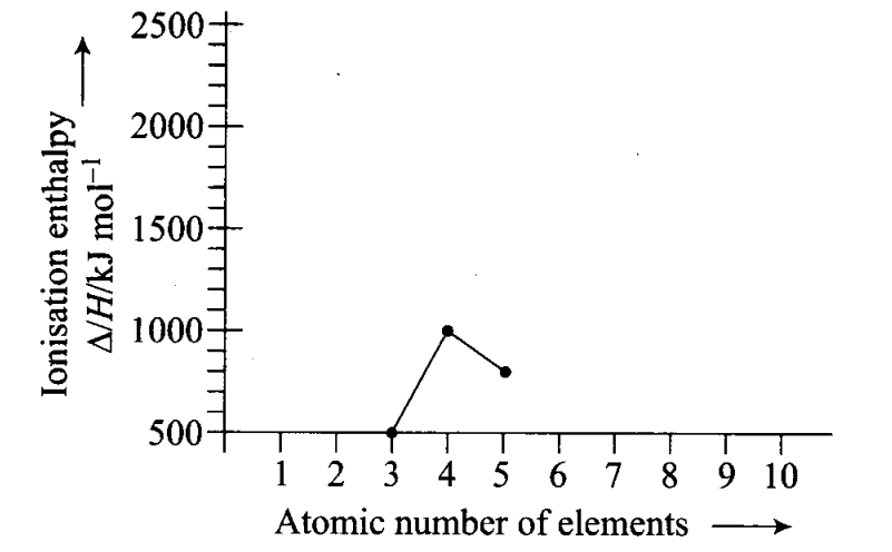 ncert-exemplar-problems-class-11-chemistry-chapter-3-classification-of-elements-and-periodicity-in-properties-5