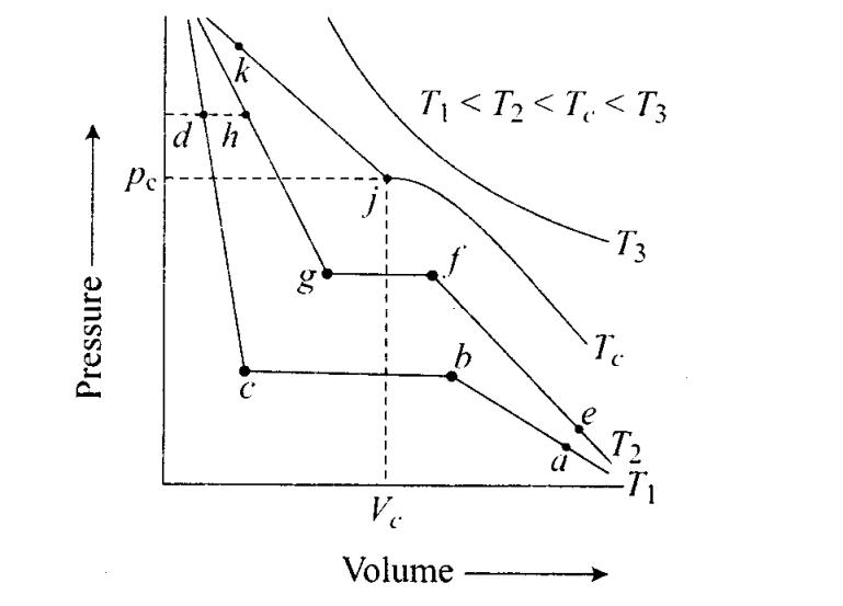 ncert-exemplar-problems-class-11-chemistry-chapter-5-states-of-matter-19