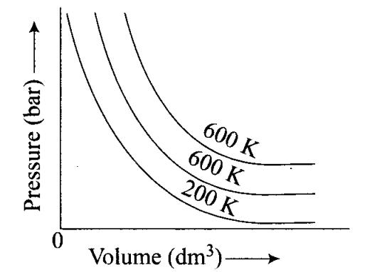 ncert-exemplar-problems-class-11-chemistry-chapter-5-states-of-matter-11