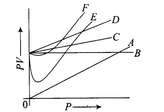 ncert-exemplar-problems-class-11-chemistry-chapter-5-states-of-matter-4