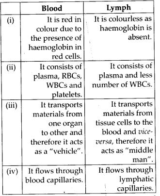 ncert-exemplar-class-11-biology-solutions-body-fluids-and-circulation-3