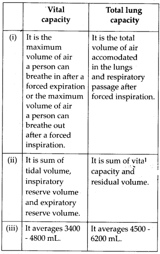 ncert-exemplar-class-11-biology-solutions-breathing-and-exchange-of-gases-2