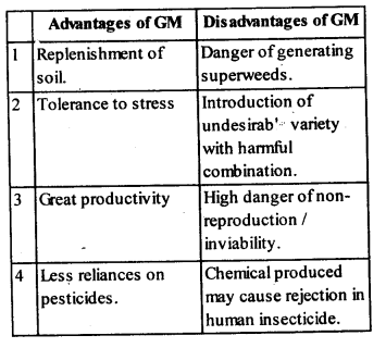 ncert-solutions-for-class-12-biology-biotechnology-and-its-applications-1