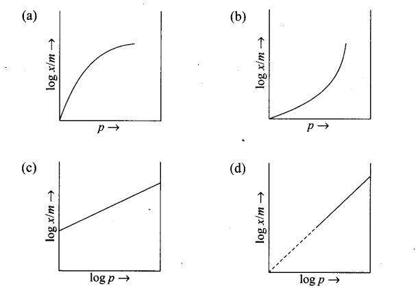 ncert-exemplar-problems-class-12-chemistry-surface-chemistry-11