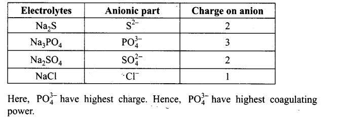 ncert-exemplar-problems-class-12-chemistry-surface-chemistry-8