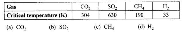 ncert-exemplar-problems-class-12-chemistry-surface-chemistry-5