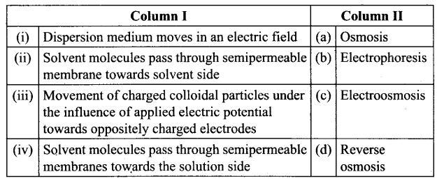 ncert-exemplar-problems-class-12-chemistry-surface-chemistry-18