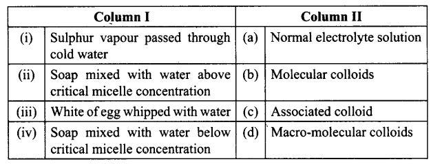 ncert-exemplar-problems-class-12-chemistry-surface-chemistry-17