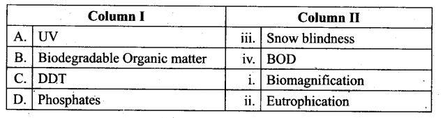ncert-exemplar-problems-class-12-biology-environmental-issues-5