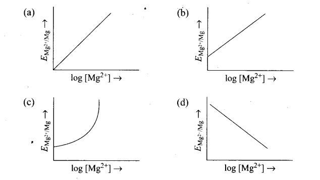 ncert-exemplar-problems-class-12-chemistry-electrochemistry-4