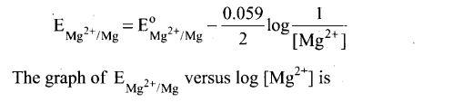ncert-exemplar-problems-class-12-chemistry-electrochemistry-3