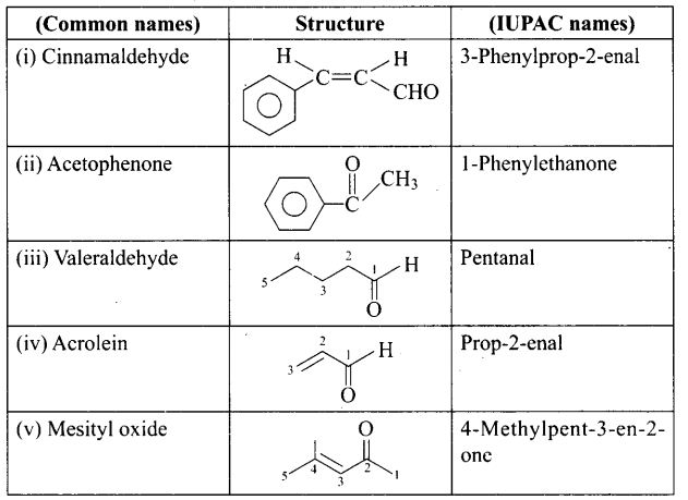 ncert-exemplar-problems-class-12-chemistry-aldehydes-ketones-and-carboxylic-acids-50