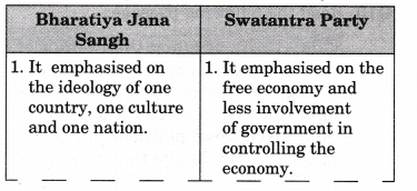 ncert-solutions-class-12-political-science-era-one-party-dominance-3