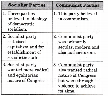 ncert-solutions-class-12-political-science-era-one-party-dominance-2