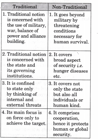 ncert-solutions-class-12-political-science-security-contemporary-world-1