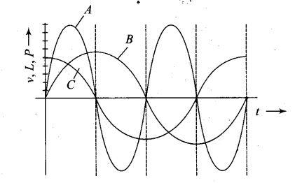 ncert-exemplar-problems-class-12-physics-alternating-current-41