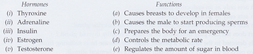 lakhmir-singh-biology-class-10-solutions-control-and-coordination-2