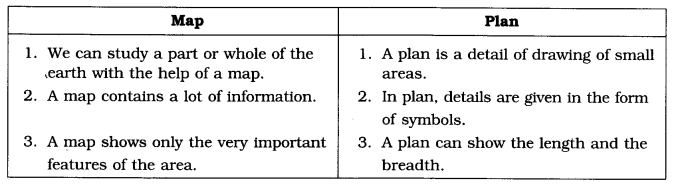ncert-solutions-for-class-6th-social-science-geography-chapter-4-maps-1