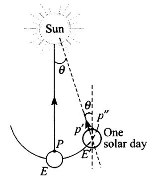 ncert-exemplar-problems-class-11-physics-chapter-7-gravitation-28
