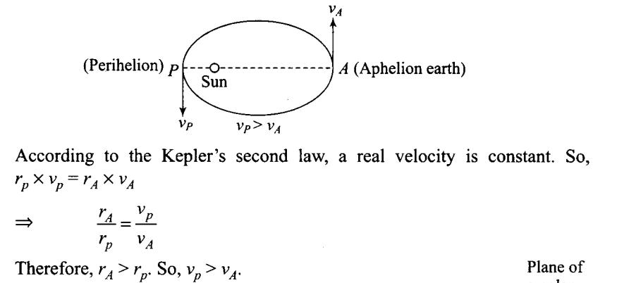 ncert-exemplar-problems-class-11-physics-chapter-7-gravitation-26
