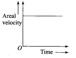 ncert-exemplar-problems-class-11-physics-chapter-7-gravitation-18